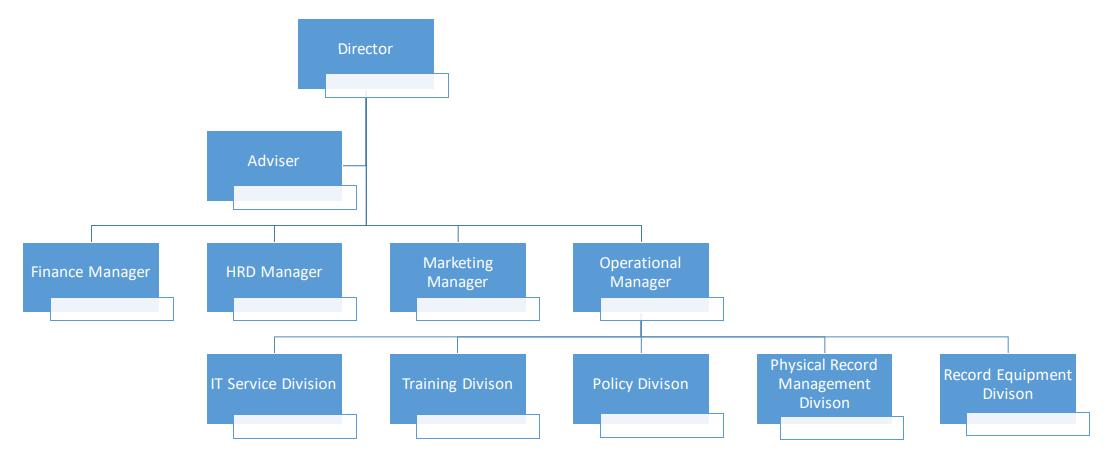 struktur organisasi - arky mitra solusi